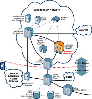 home wired network diagram cdma phone network diagram